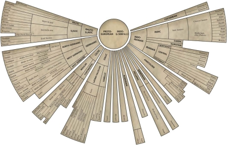 Familles langues indo-européennes origines