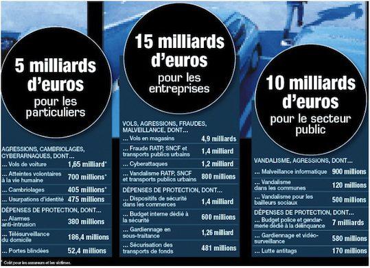 cout de la delinquance France 30 milliards